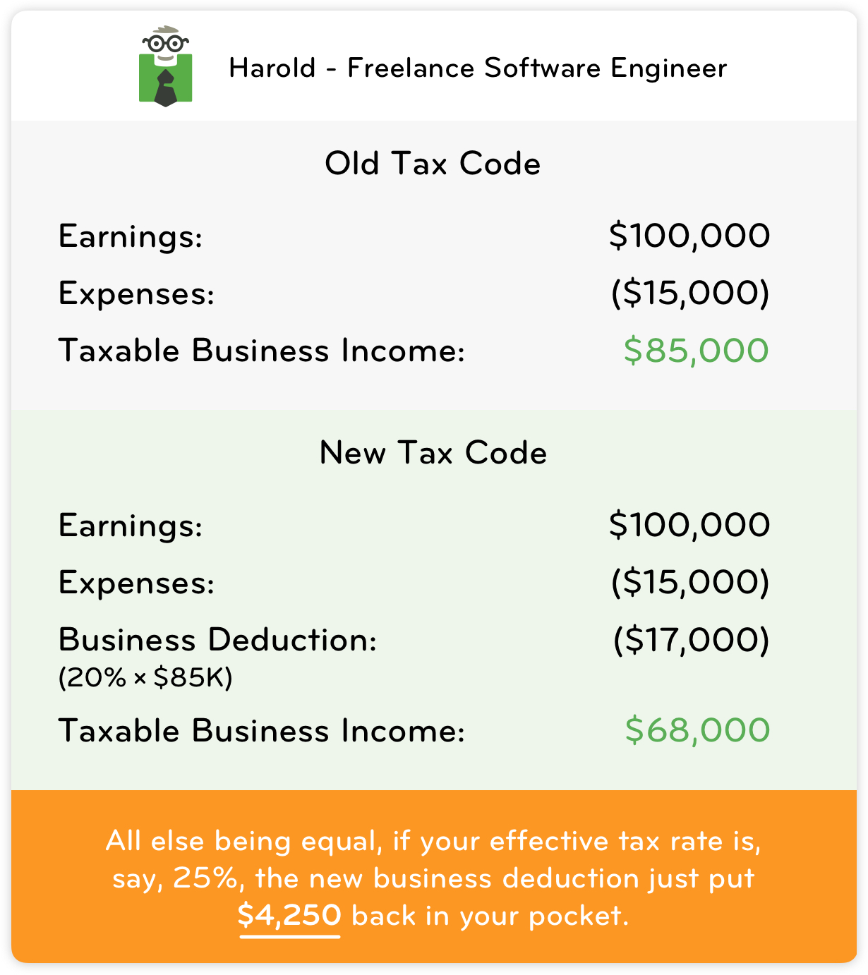 Chart showing a difference in taxable business income between the old tax code and the new tax code