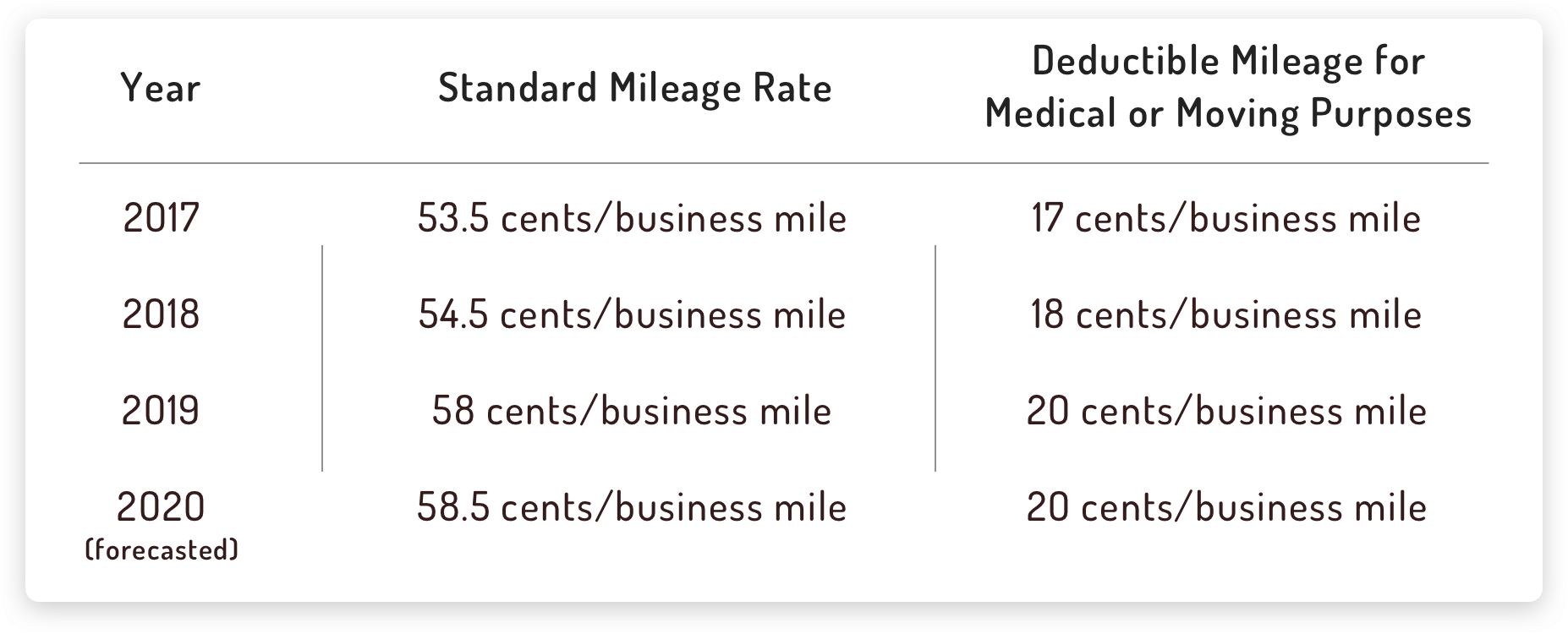 IRS Federal Mileage Deduction Rates 2019 | Hurdlr