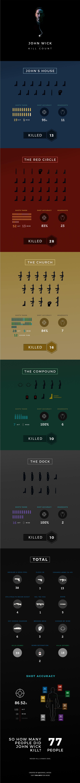 John Wick - Kill Count Infographic