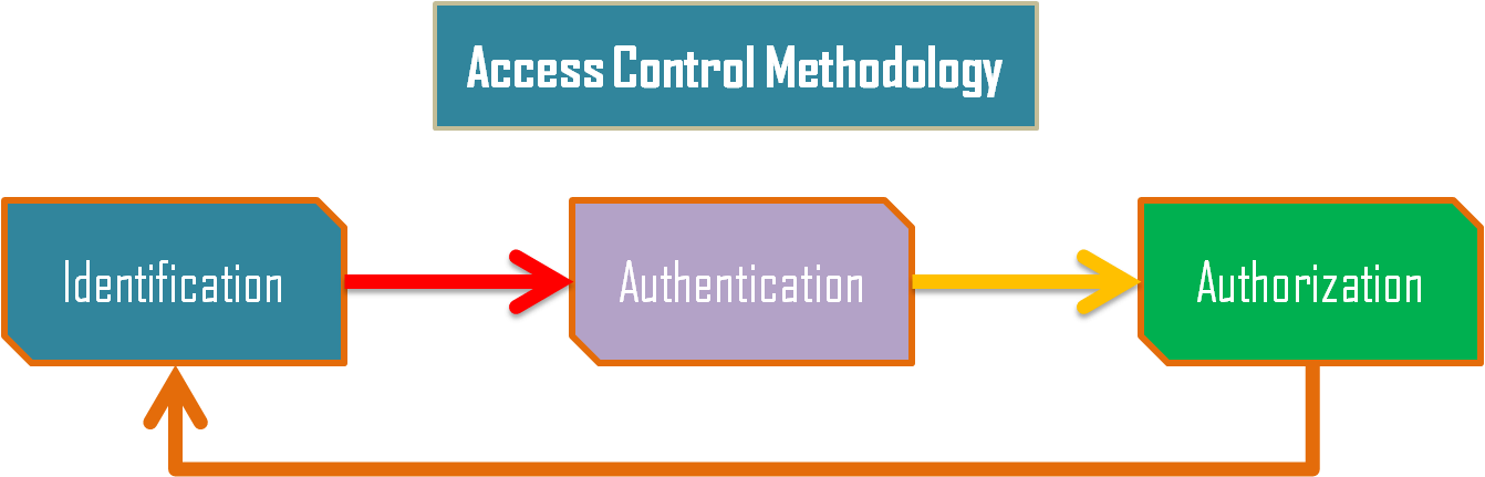 access control methodology