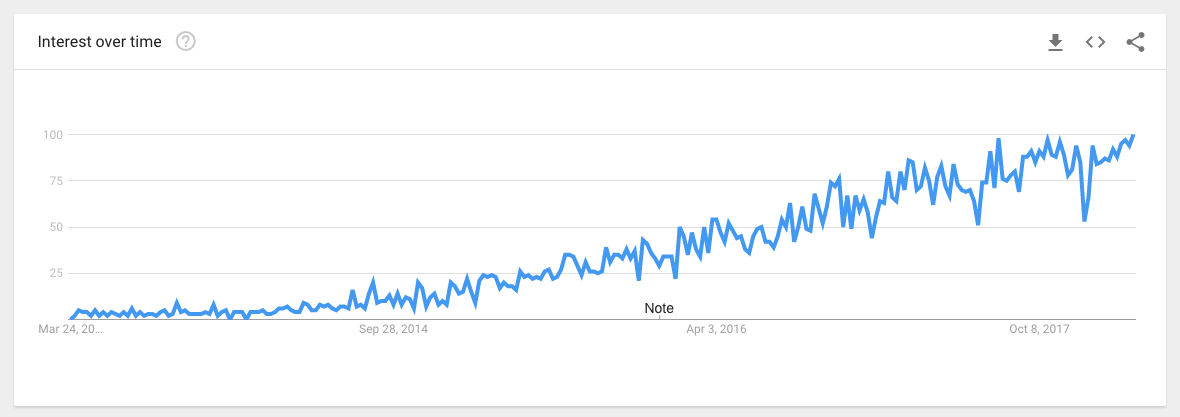 google trend what is iot