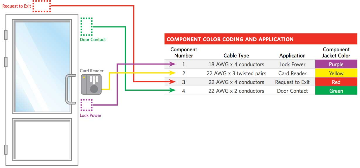 Access Control Cables and Wiring Diagram | KisiKisi