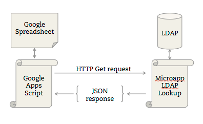 LDAP protocol