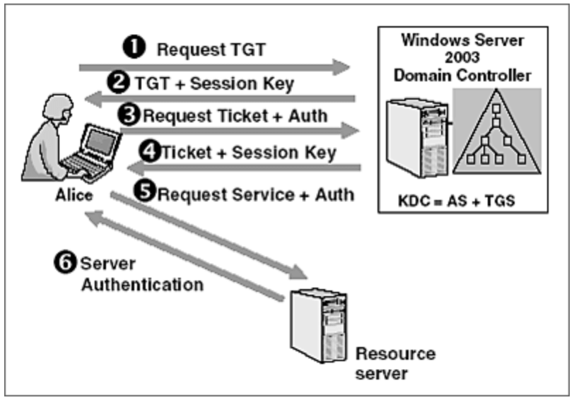 Kerberos authentication protocol