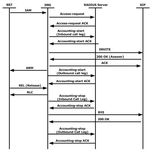 RADIUS authentication protocol