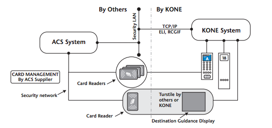 Elevator Access Control Types Kisi