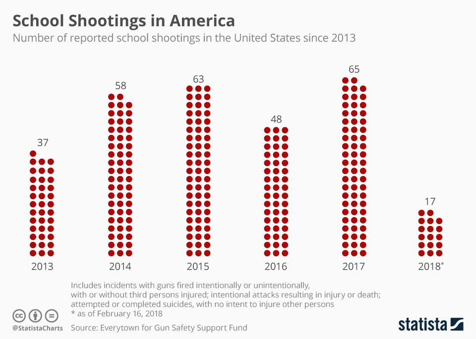 number of shootings