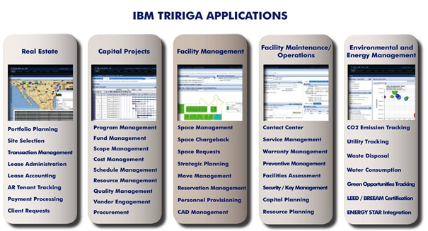 Numerous applications of TRIRIGA