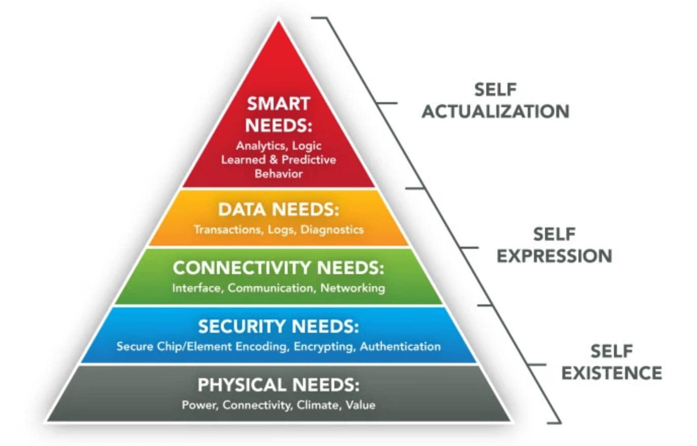 Hierarchy IoT