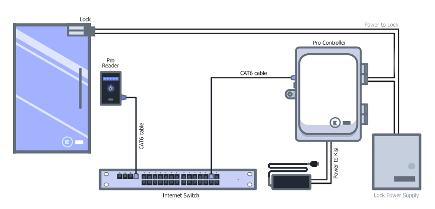 access control cables and wiring diagram kisi Cable Pinout Diagram access control wiring diagram