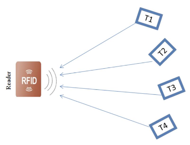 RFID funcioning diagram