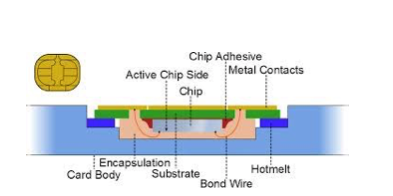 Internal Structure of a Smartcard