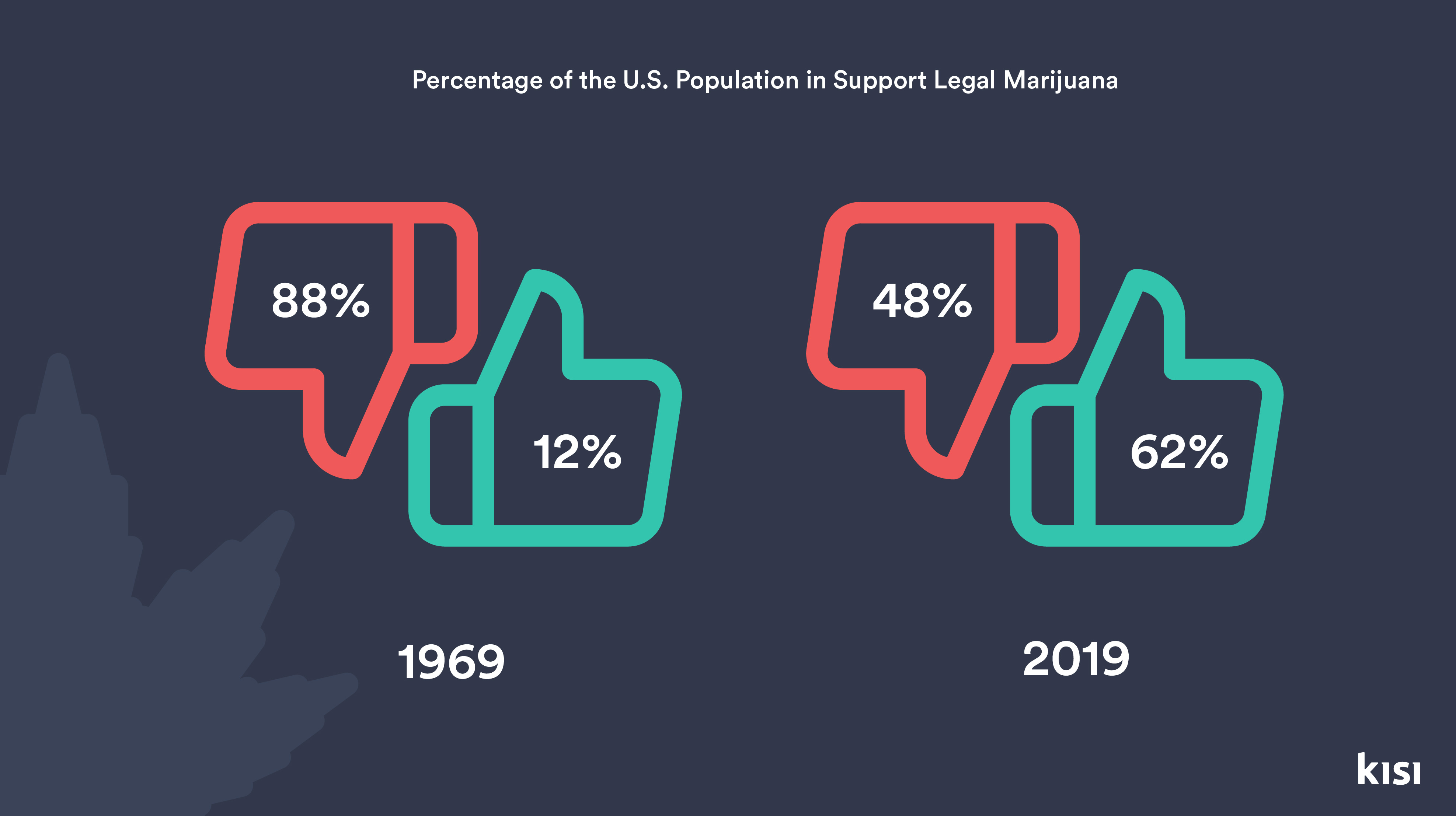 percentage of the US populaton in support of legal mariuana from 1969 to present