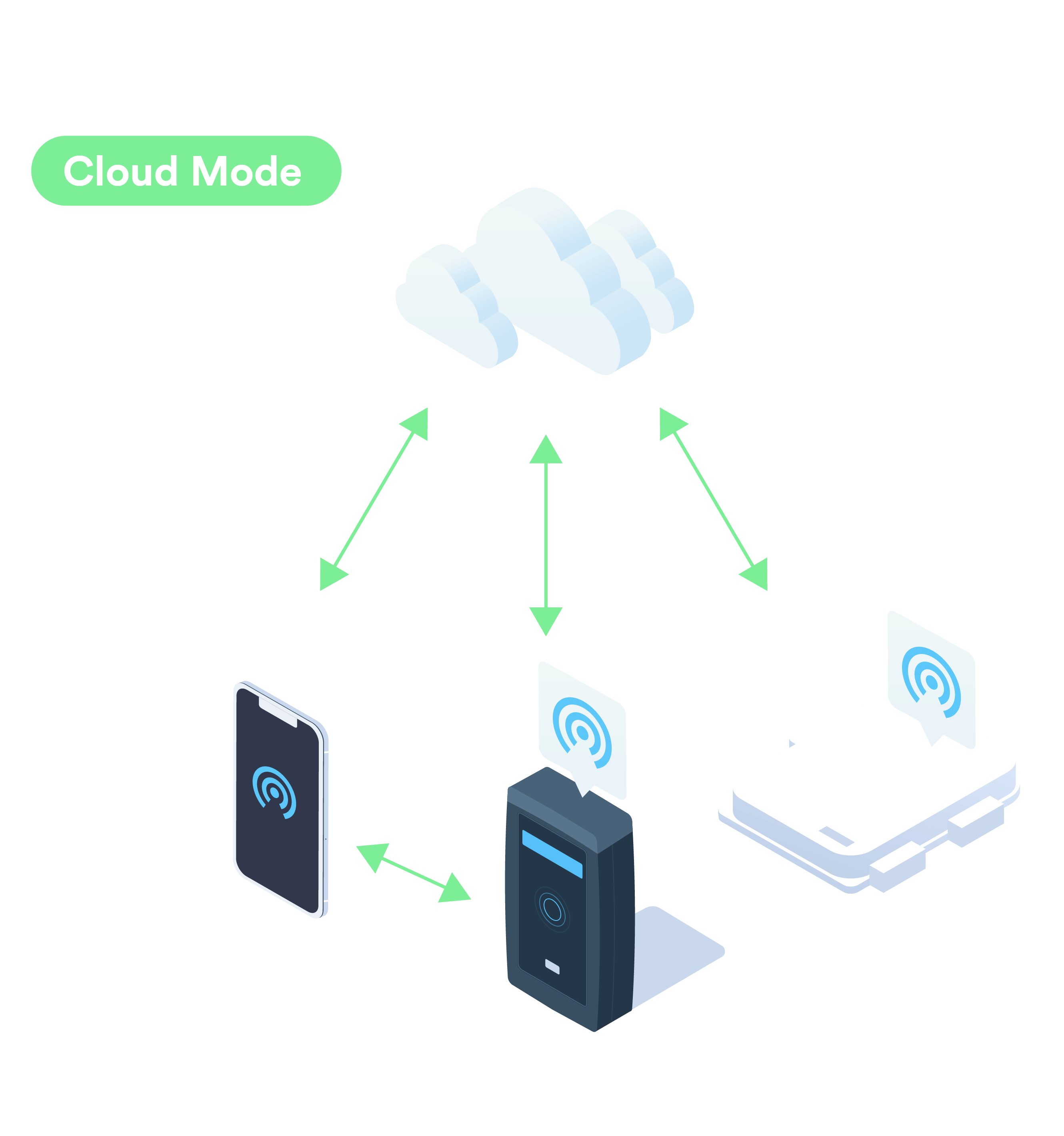 Kisi regular cloud-based mode