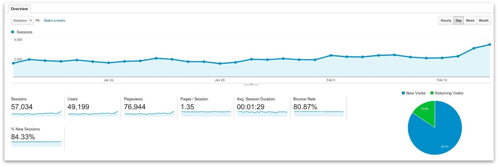 Google Analytics chart showing slow climb