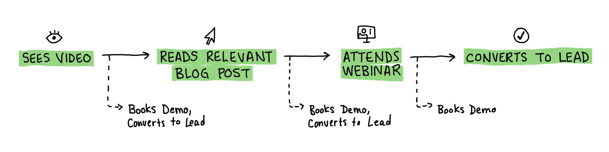 """A flow chart that outlines the strategy for the Solunoverse campaign. The flow from left to right is: """"Sees Video"""", then """"Reads Relevant Blog Post"""", then """"Attends Webinar"""", then """"Converts to Lead"""". In between each of the segments, secondary arrows split off that read """"Books Demo; Converts to Lead""""."""