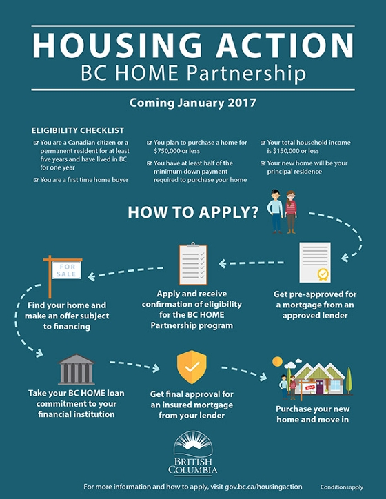 House Action BC Home Partnership infographic.