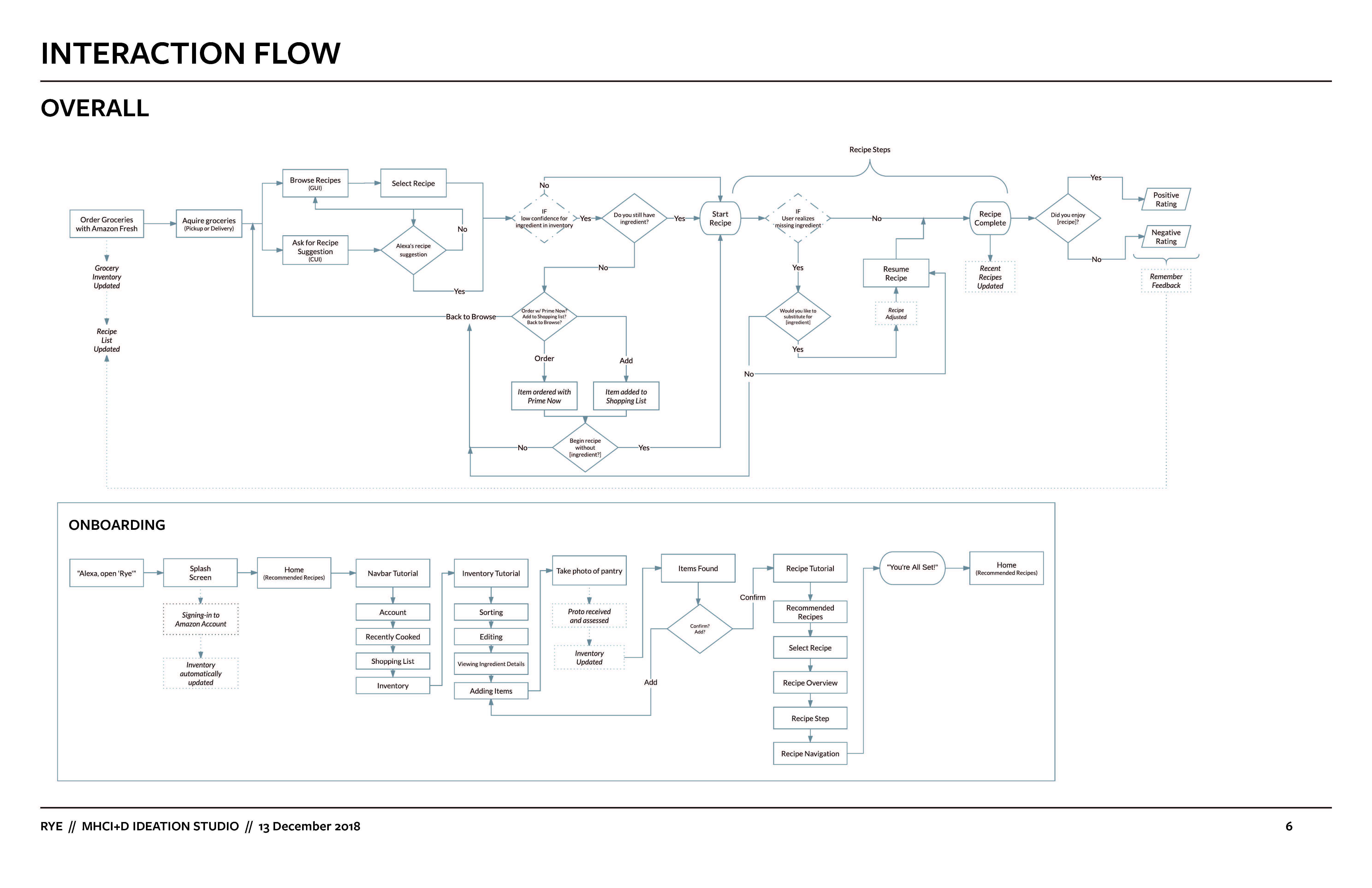 overall interaction flow