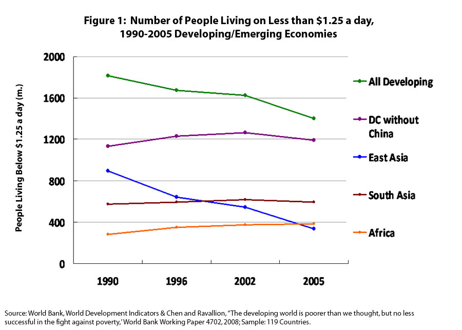 people living in poverty - statistics & graph