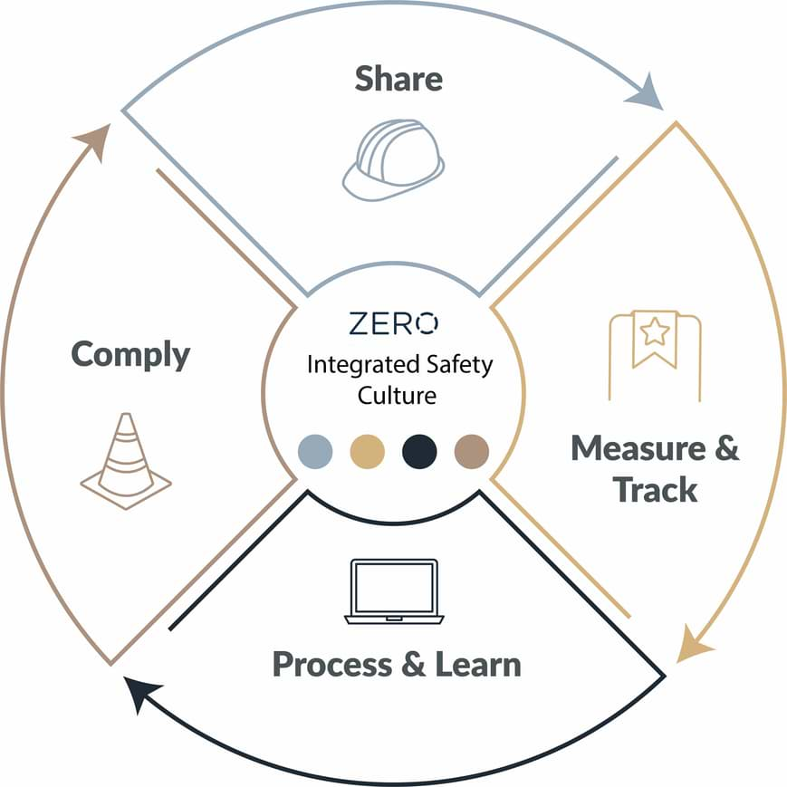ZERO Lifecycle - Share, Measure & Track, Process & Learn, Comply