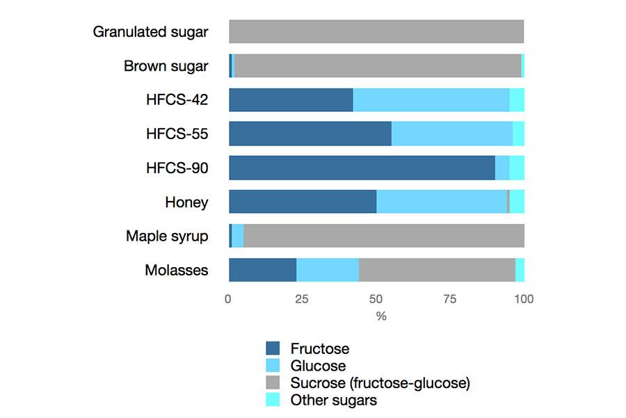 Složení kalorických sladidel.