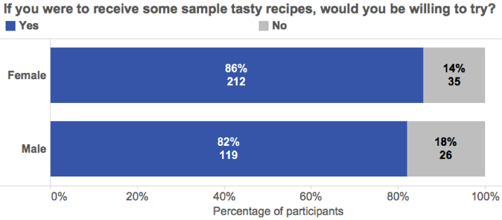 mobile text survey responses - tasty recipes