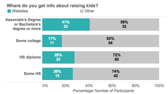 SMS survey responses - child raising info by educational level