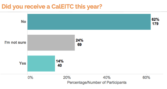 text survey responses - CalEITC recipient