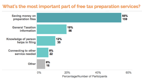 text survey responses - tax preparation services importance