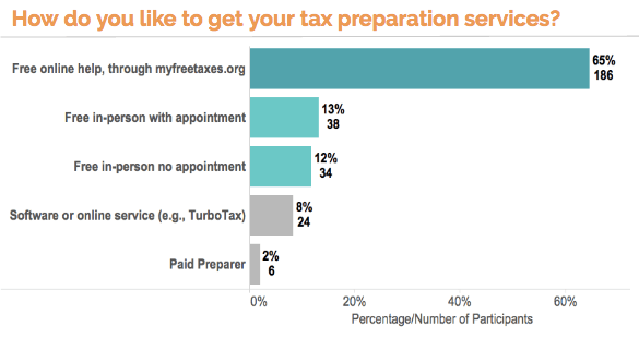 text survey responses - tax preparation