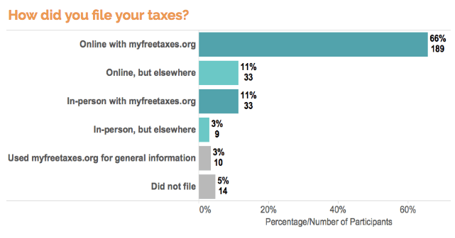 text survey responses - tax filing