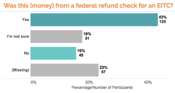 text survey responses - federal refund check