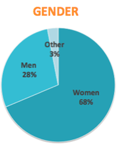 survey demographics gender