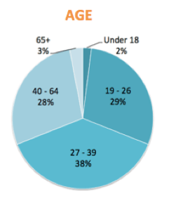 survey demographics age