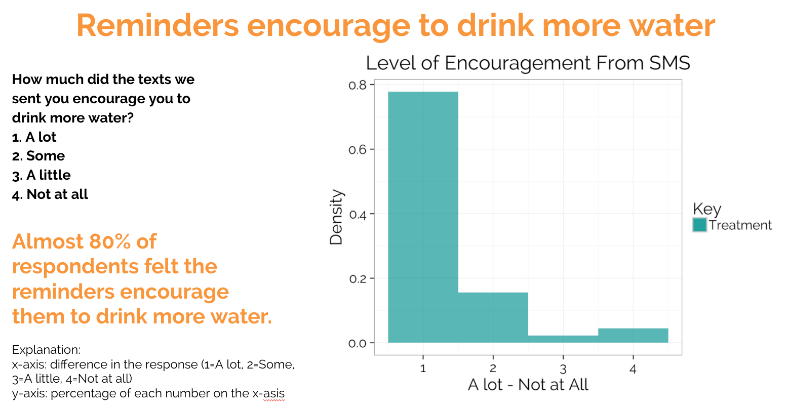 reminders to drink more water  text survey results