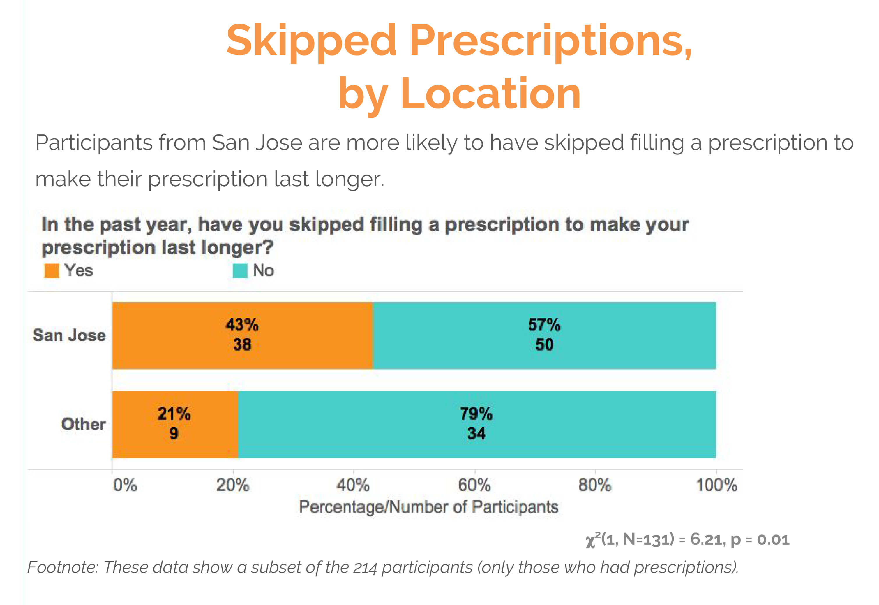 skipped prescriptions by location text survey results
