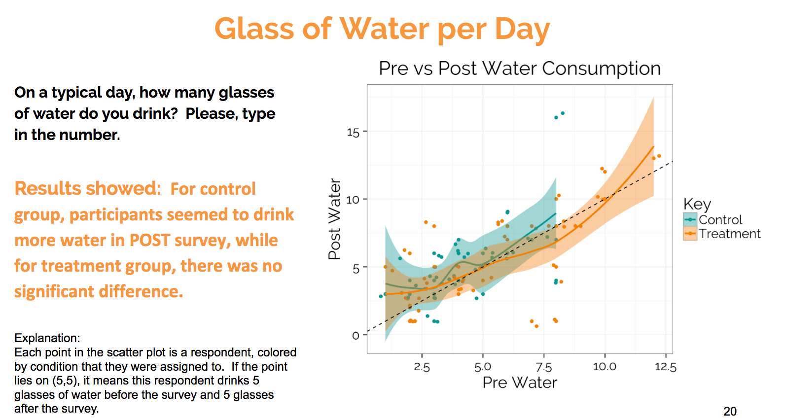 glass of water per day  text survey results
