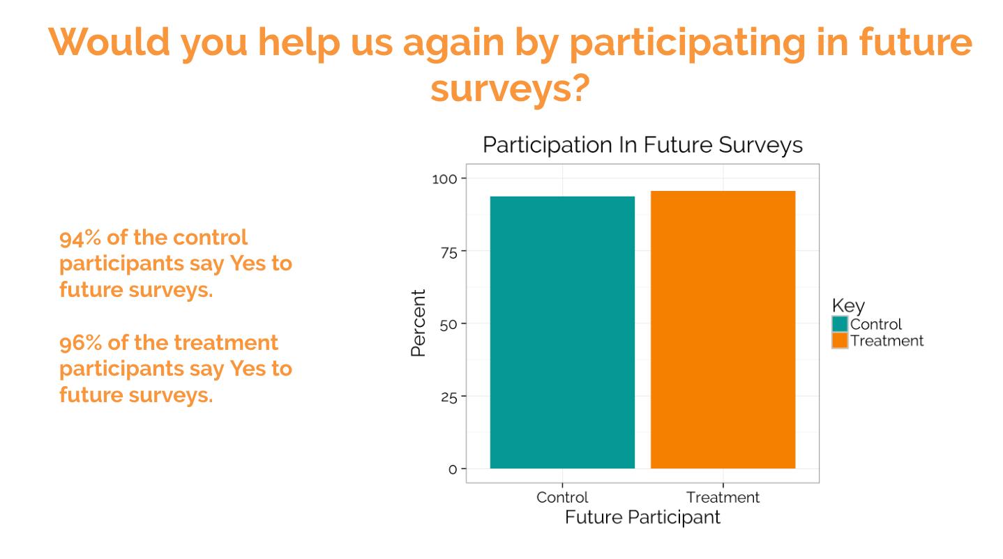 future survey participation text survey results