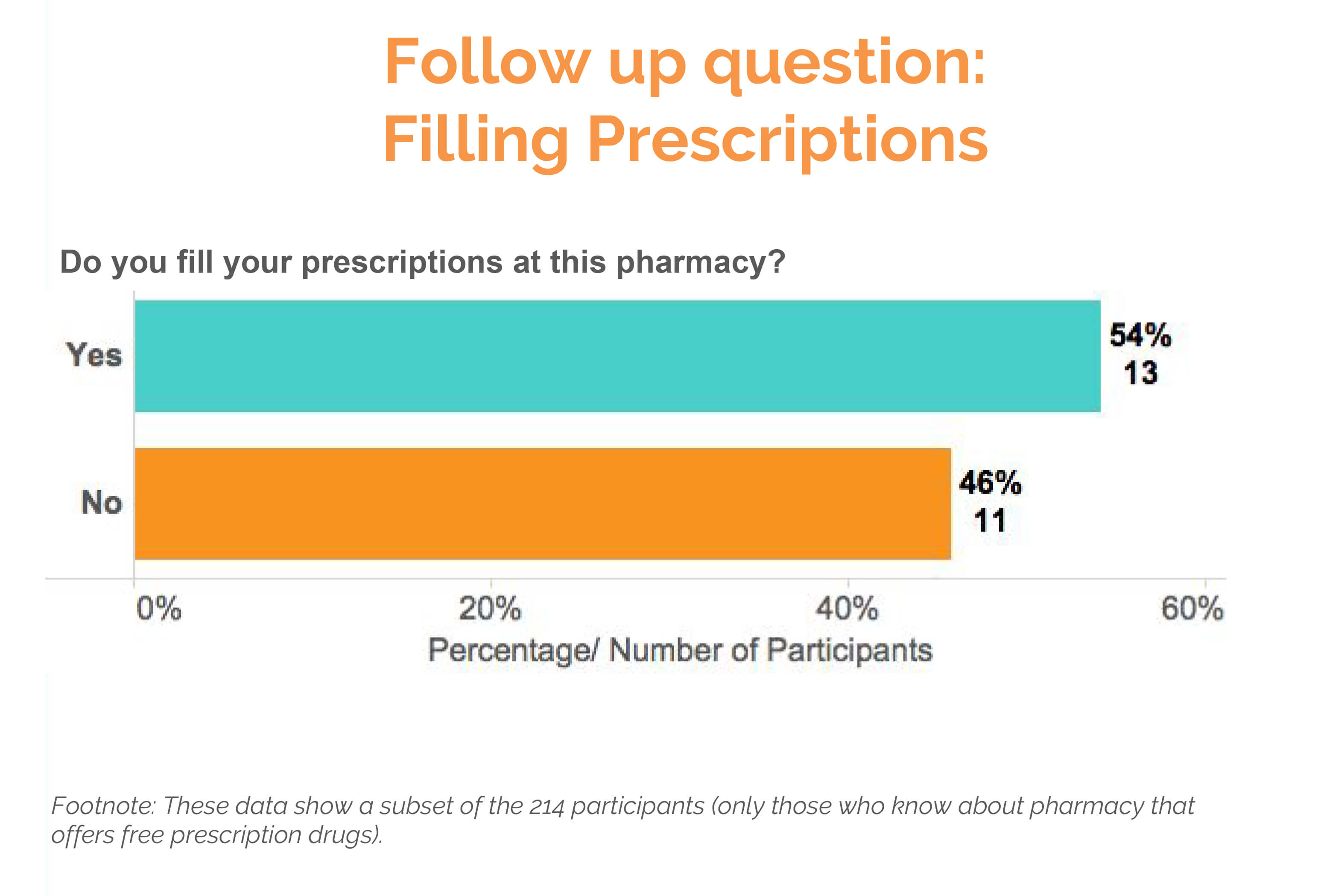filling prescriptions text survey results