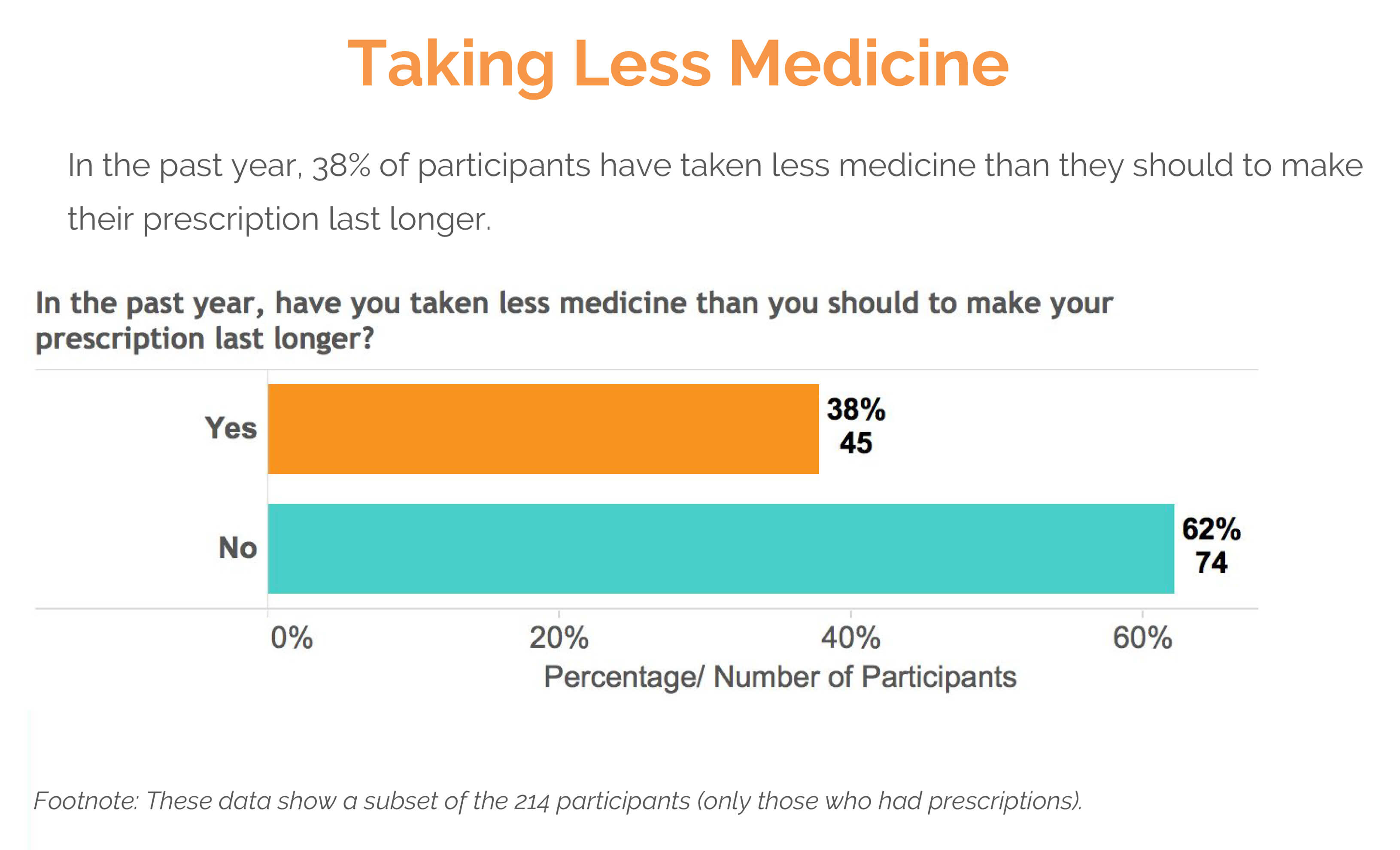 taking less medicine text survey results