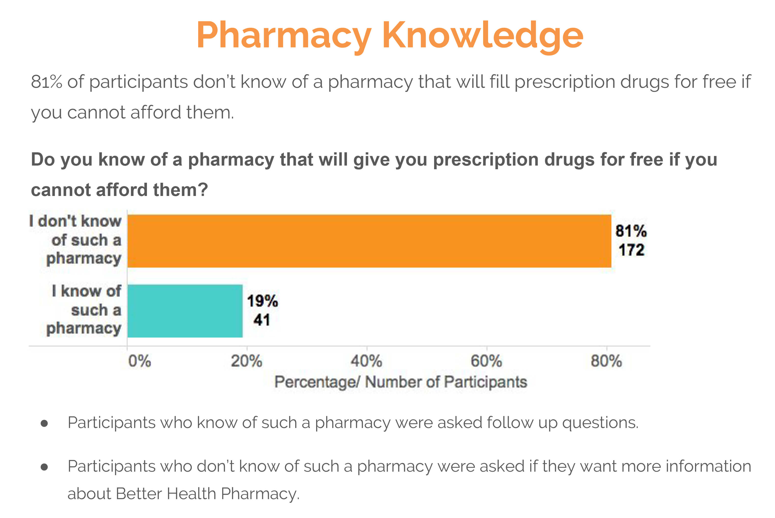 pharmacy knowledge text survey results