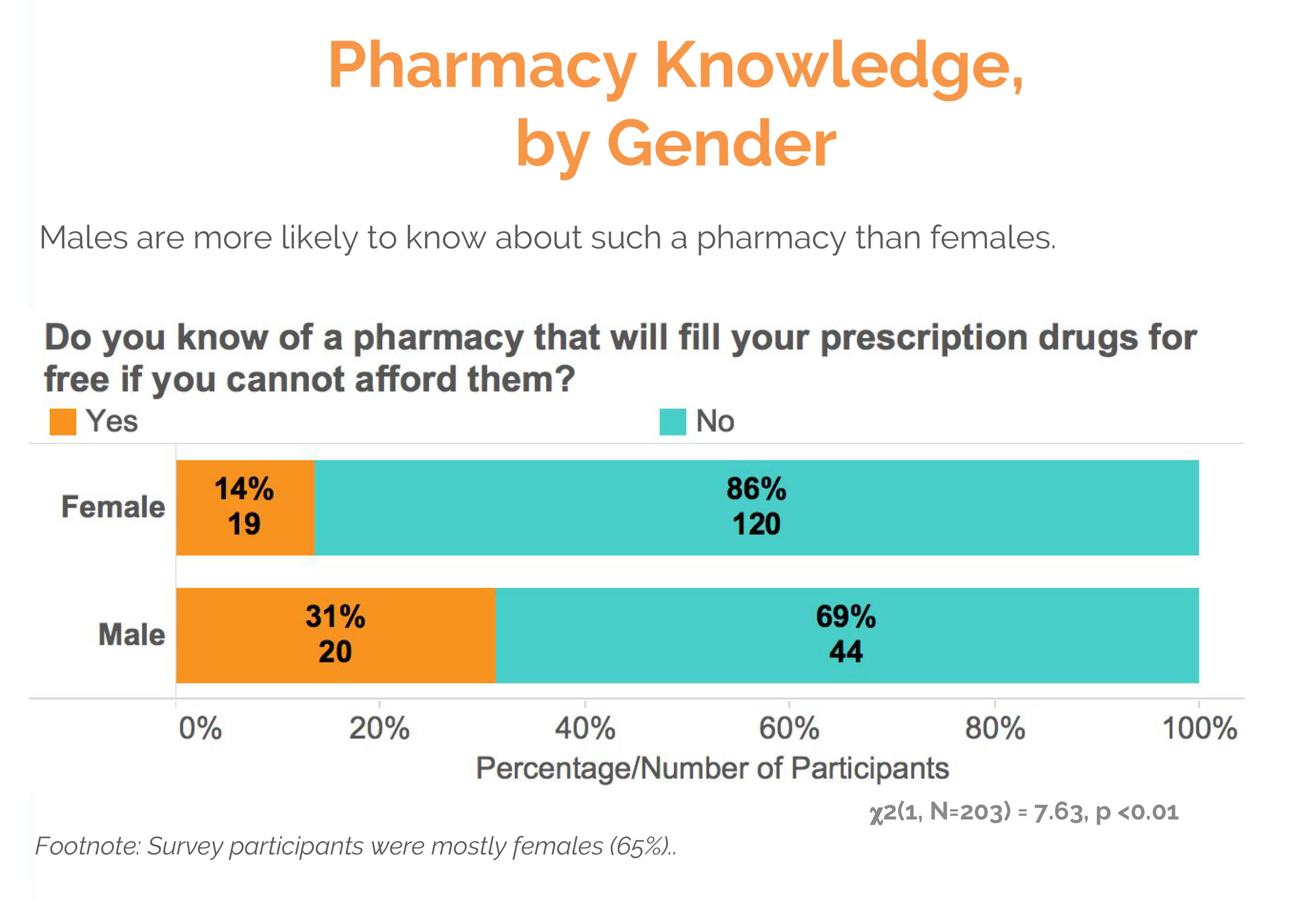 pharmacy knowledge by gender text survey results