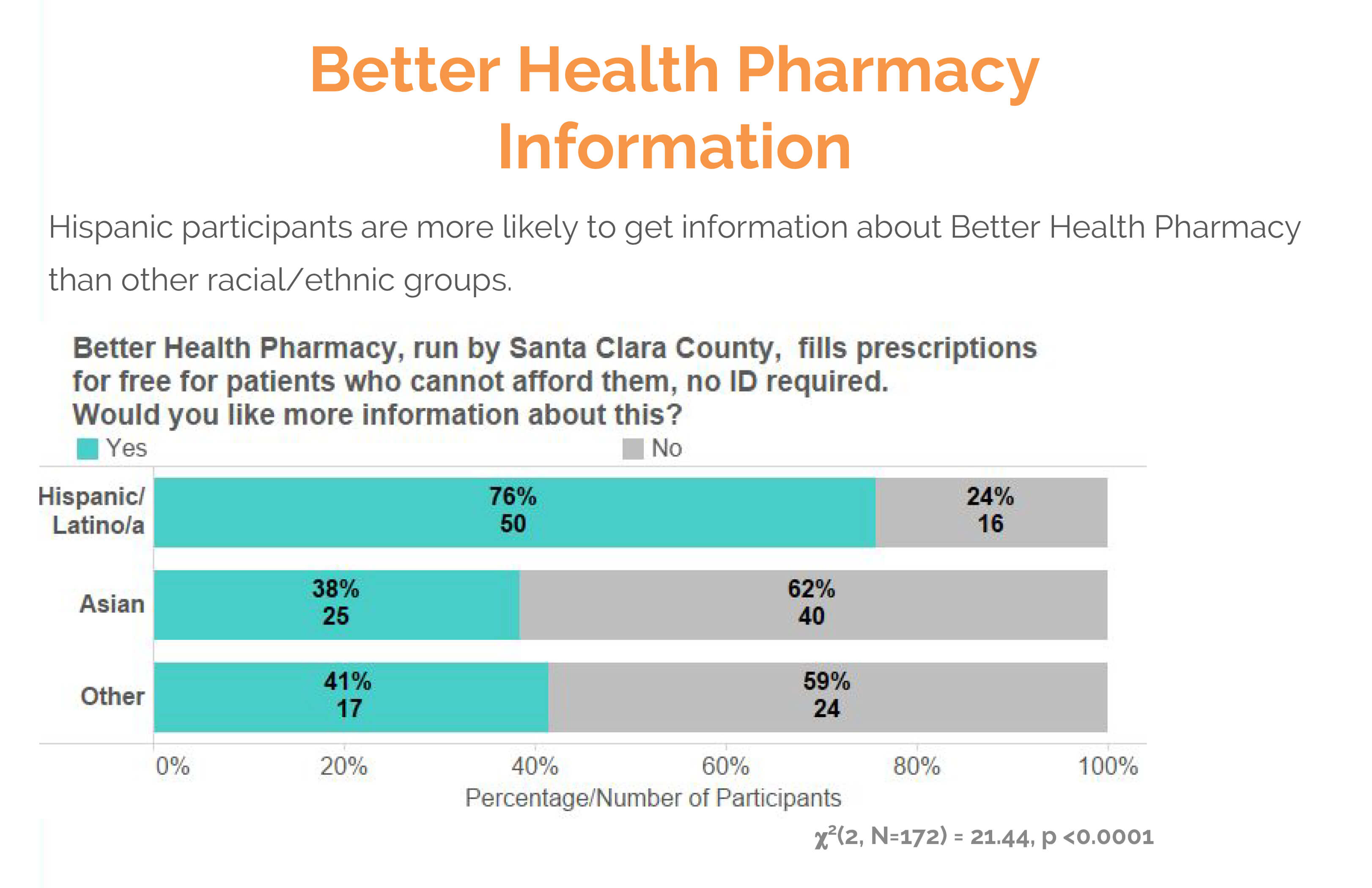 better health pharmacy information text survey results