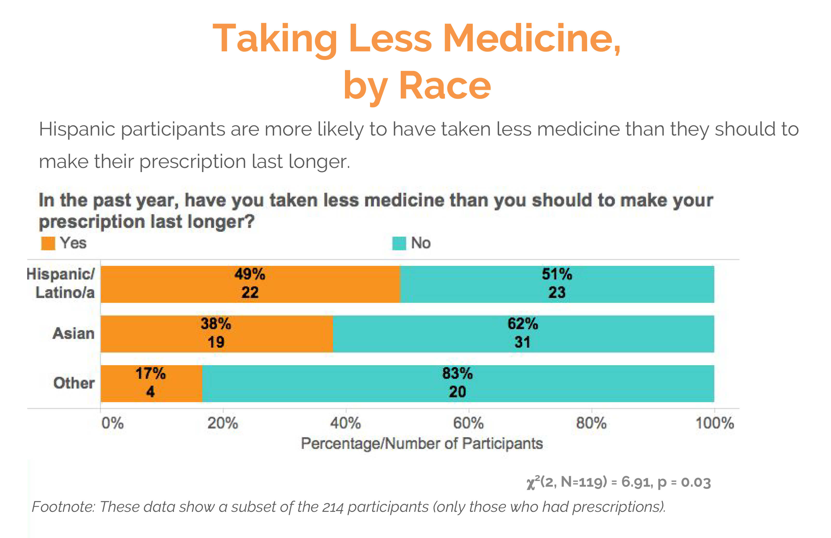 taking less medicine by race text survey results