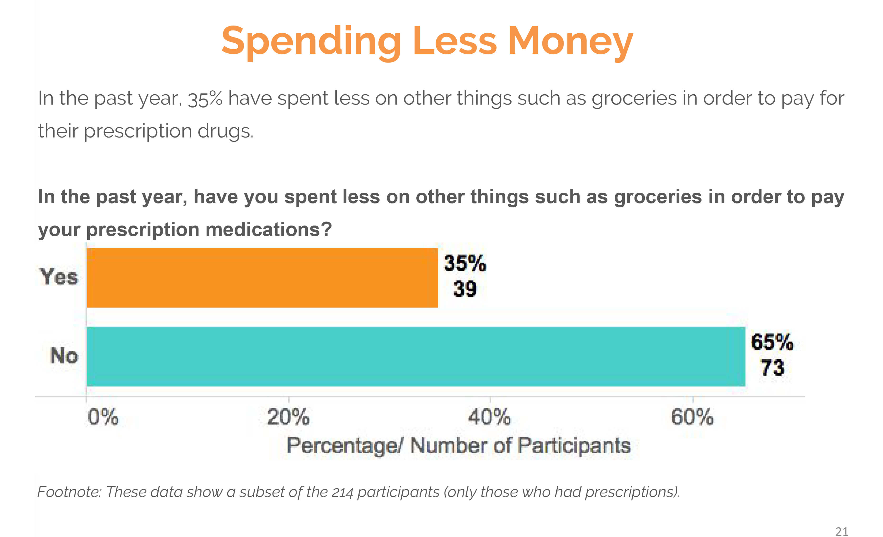 spending less money text survey results