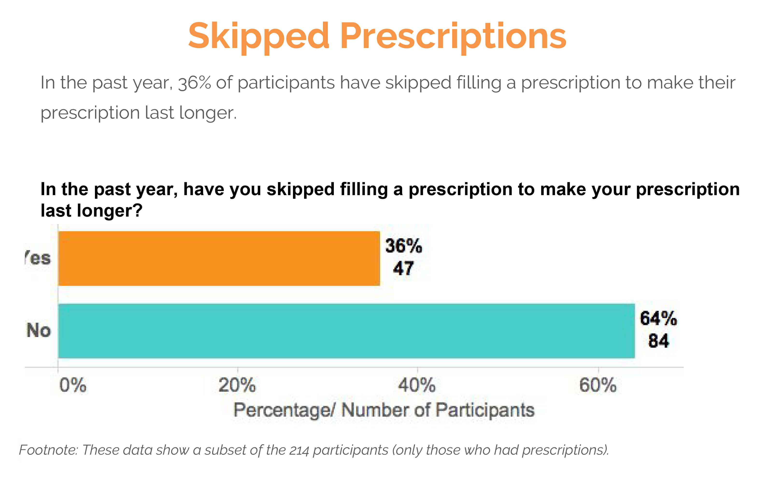 skipped prescriptions text survey results