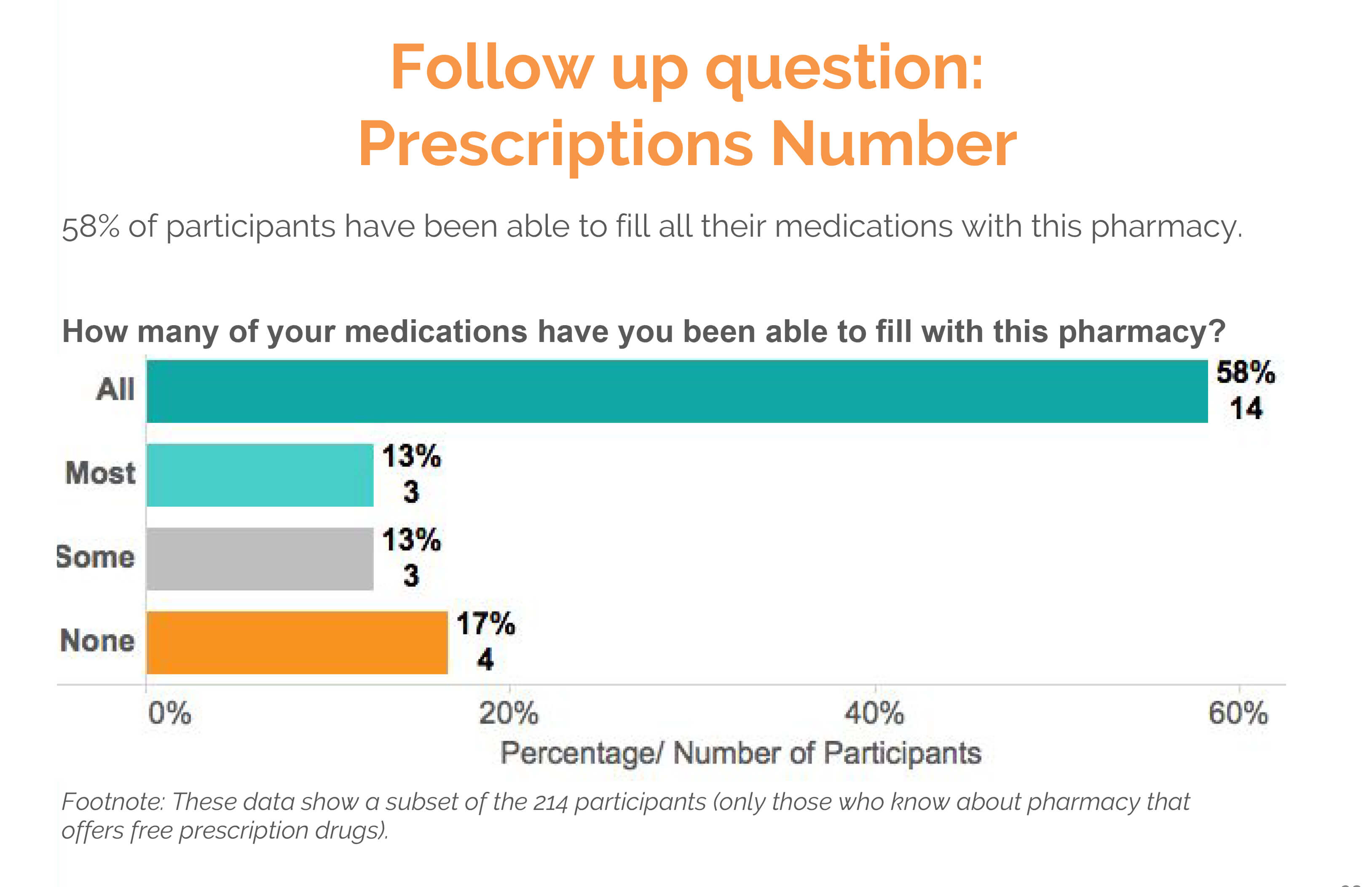 prescriptions number text survey results