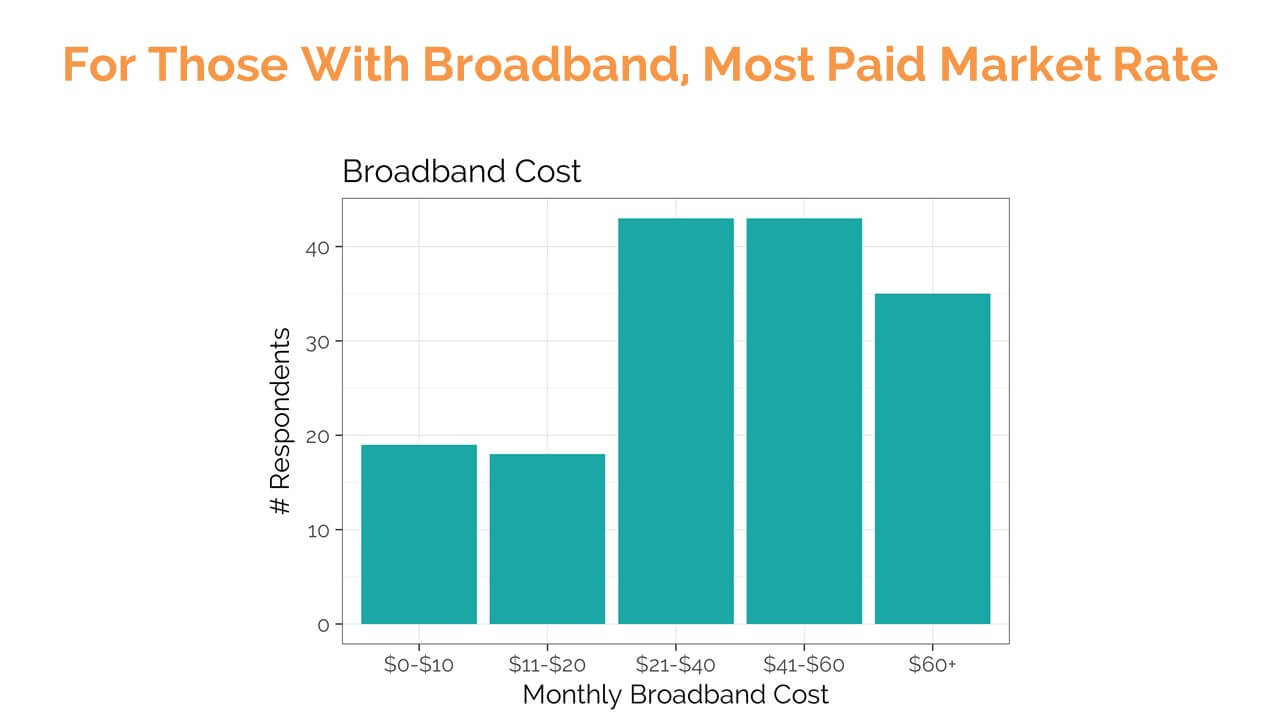 SMS survey responses: Monthly Broadband Cost