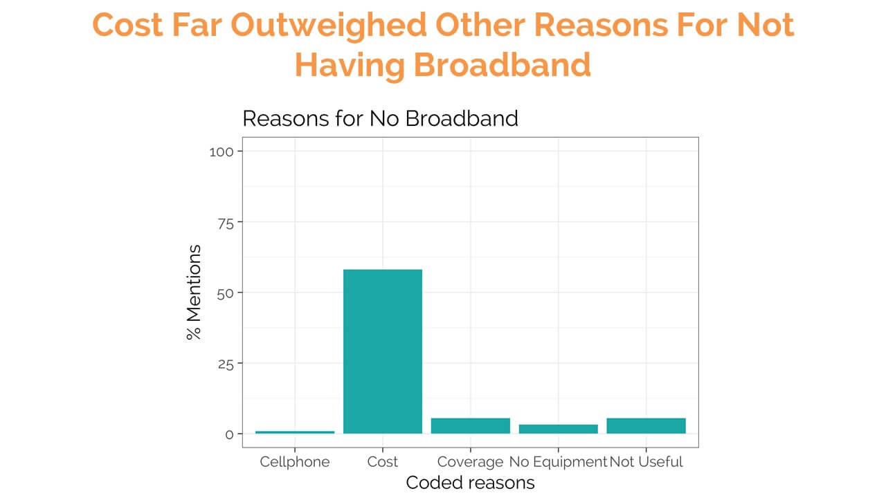 SMS survey responses: Reasons for Not Having Broadband