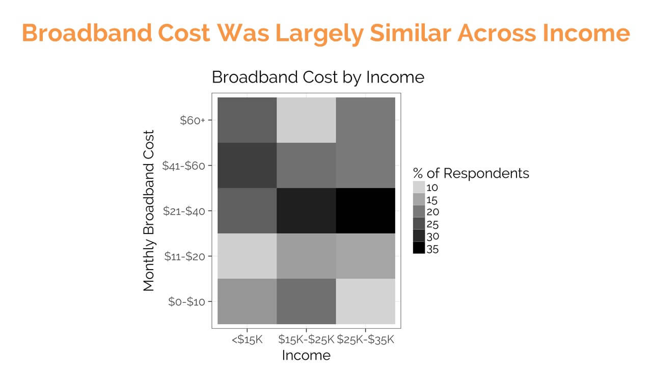 SMS survey responses: Monthly Broadband Cost by Income